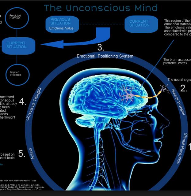 india unconsious mind